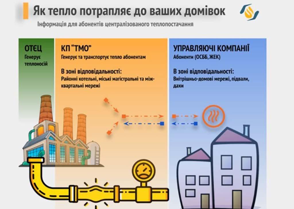 отопление в Одессе