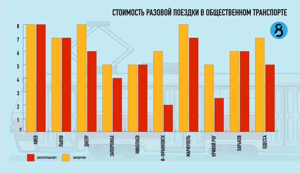 стоимость проезда в городах Украины
