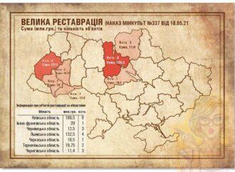 «Большая реставрация» – власти области объяснили, почему в Одессе ее не будет