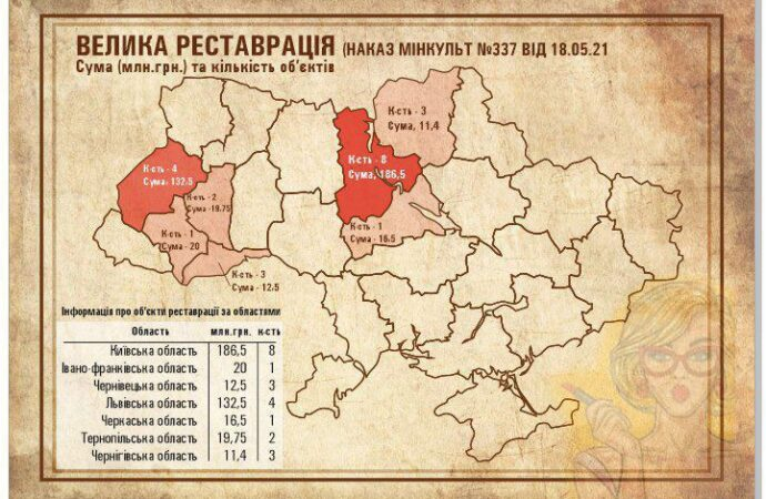 «Большая реставрация» — власти области объяснили, почему в Одессе ее не будет