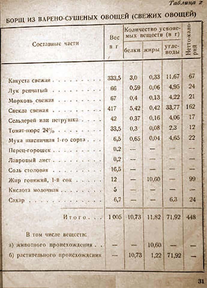 Состав таблетки-концентрата борща 1941 год
