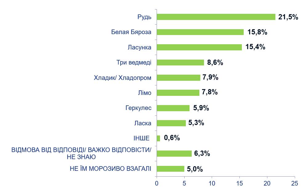 общий рейтинг производителей мороженного