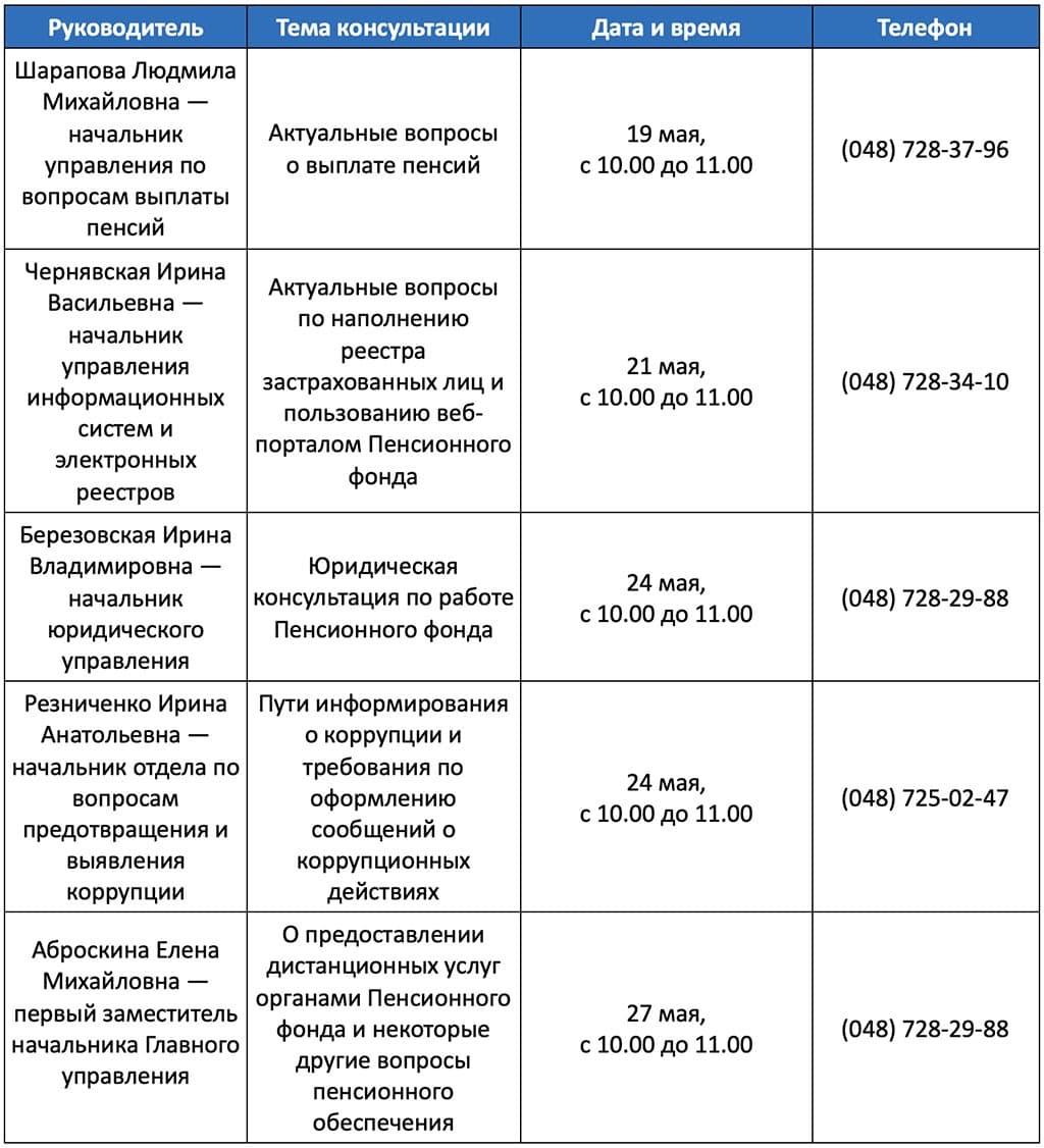 прямые лини ПФ Од. область