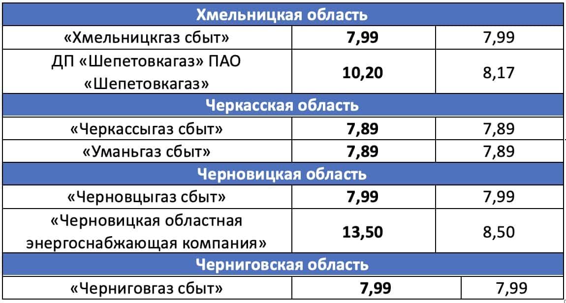 тариф газ Украина