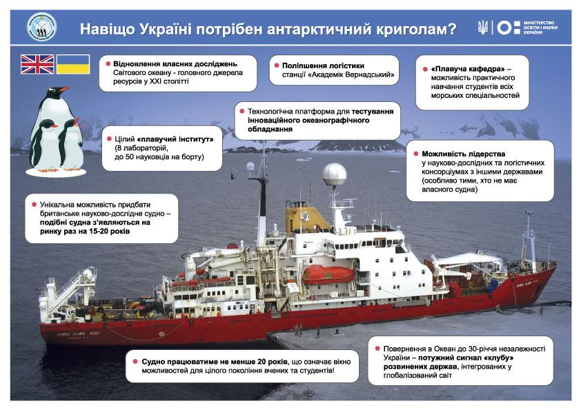 инфографика ледокол