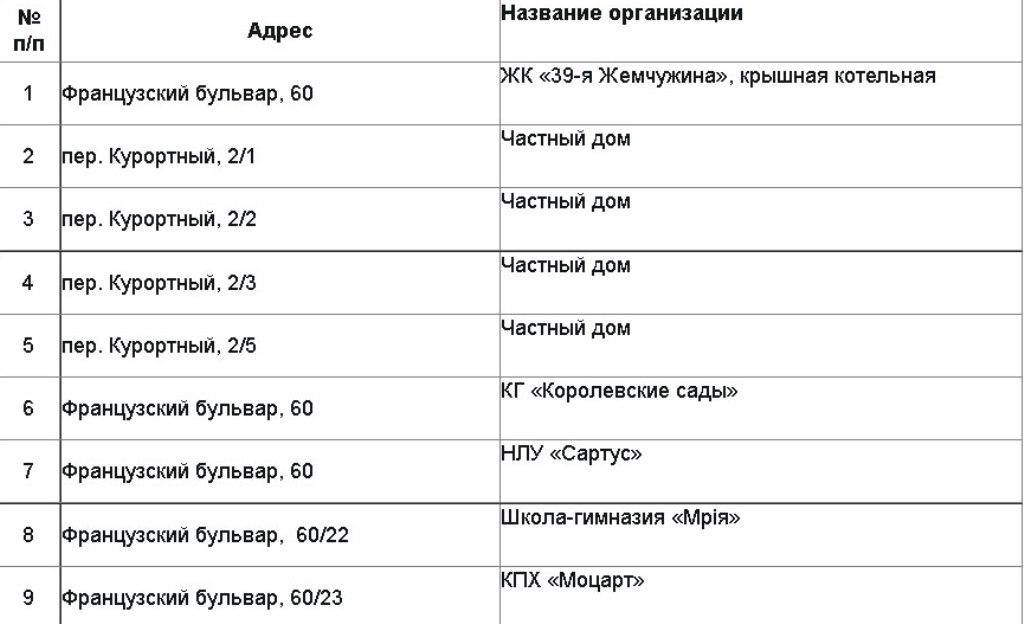 отключение газа в Одессе 12 августа