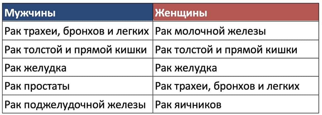 бронхоскопия таблица