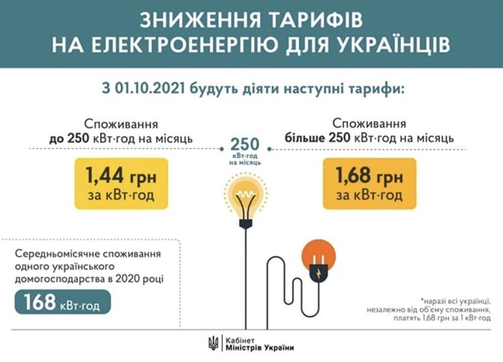 новый тариф свет