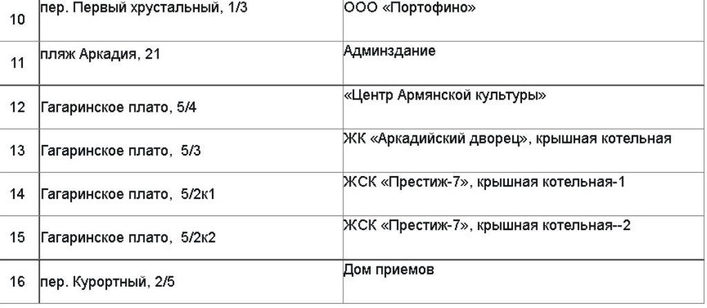 отключение газа в Одессе 12 августа2