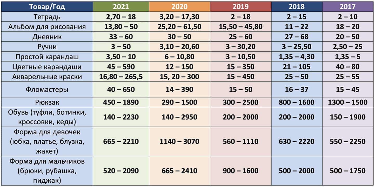 школа цены таблица