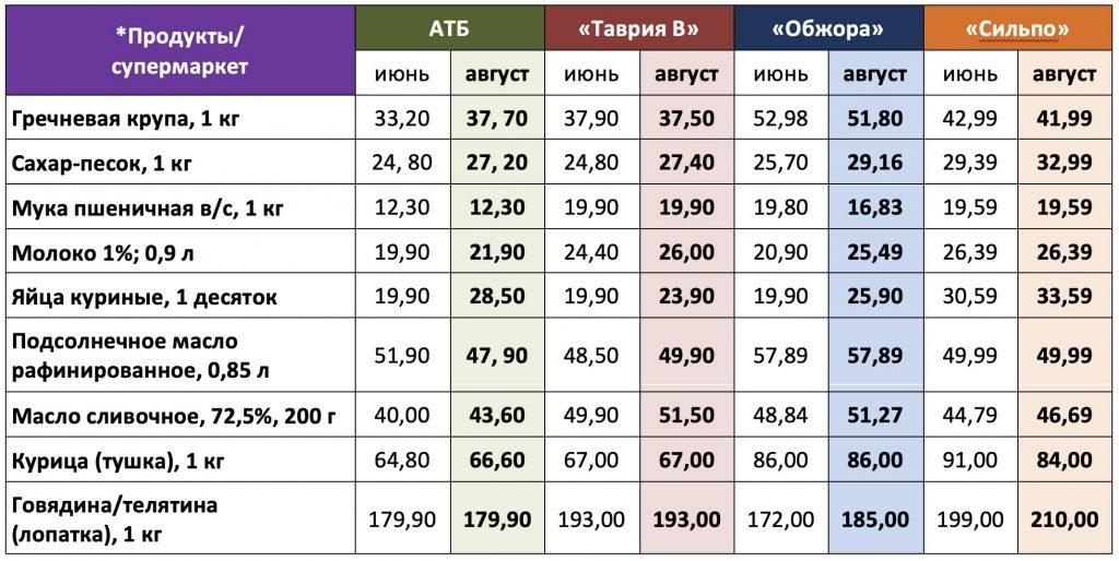 таблица цены супермаркеты продукты