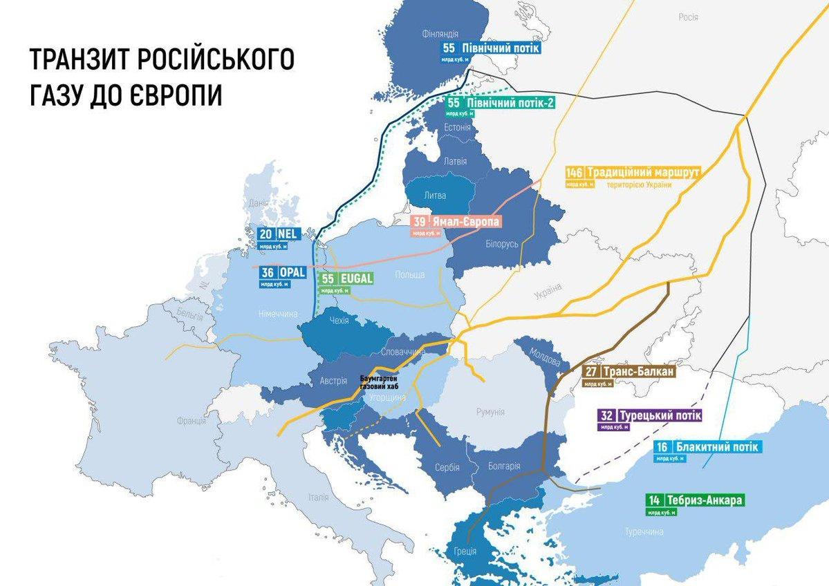Транзит российского газа в Европу