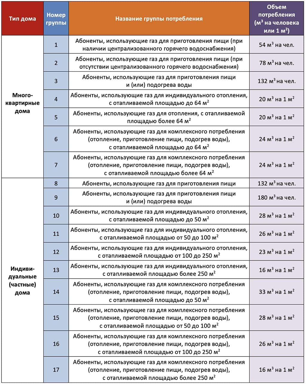 абонплата газ таблица
