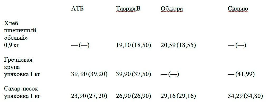 Цены в одесских супермаркетах в октябре