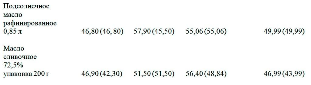 Цены в одесских супермаркетах в октябре3