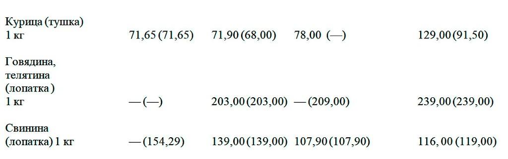 Цены в одесских супермаркетах в октябре4