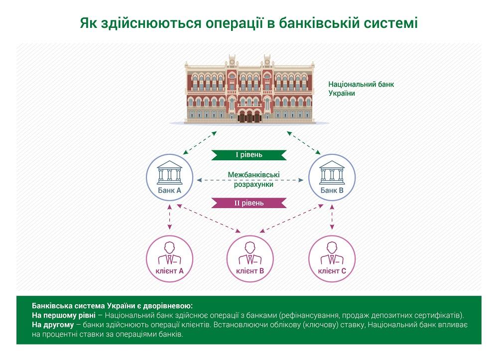 Как работает банковская система Украины
