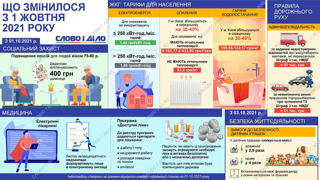 тарифы субсидии октябрь 2022